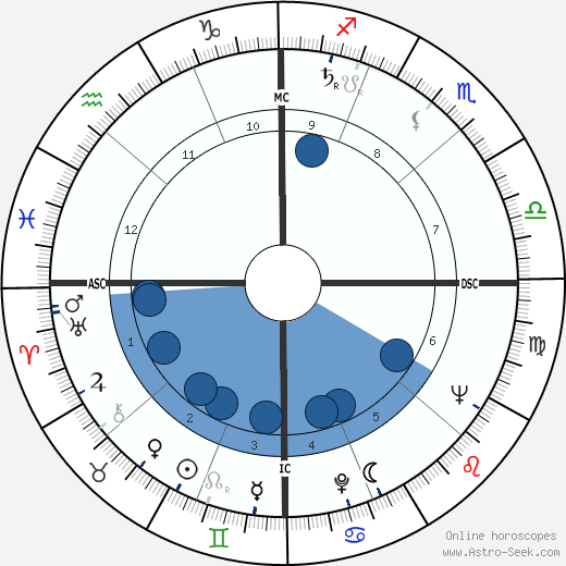 Rosemary Clooney wikipedia, horoscope, astrology, instagram