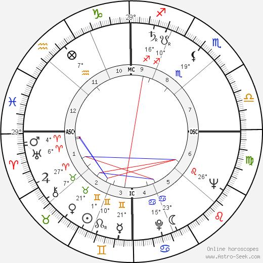 Rosemary Clooney birth chart, biography, wikipedia 2019, 2020