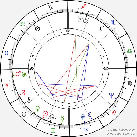 Rosemary Clooney tema natale, oroscopo, Rosemary Clooney oroscopi gratuiti, astrologia