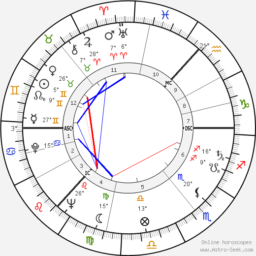 Thea Musgrave birth chart, biography, wikipedia 2019, 2020