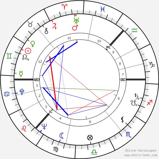Thea Musgrave tema natale, oroscopo, Thea Musgrave oroscopi gratuiti, astrologia