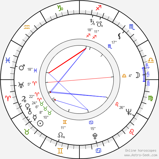 Vitali Melnikov birth chart, biography, wikipedia 2019, 2020