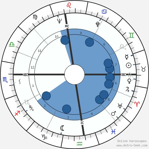 Walter Yowarsky wikipedia, horoscope, astrology, instagram