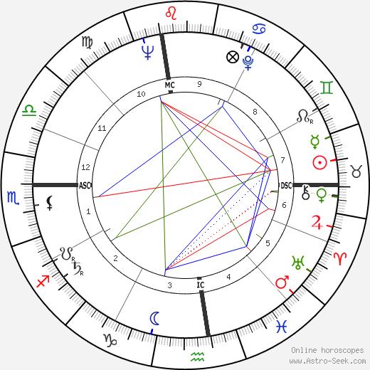 Walter Yowarsky birth chart, Walter Yowarsky astro natal horoscope, astrology