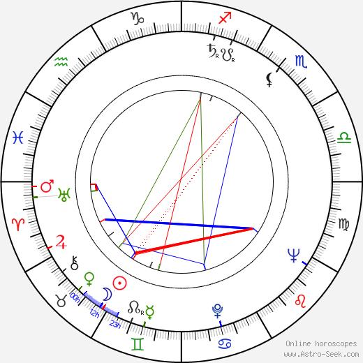 Zdeněk Najman astro natal birth chart, Zdeněk Najman horoscope, astrology