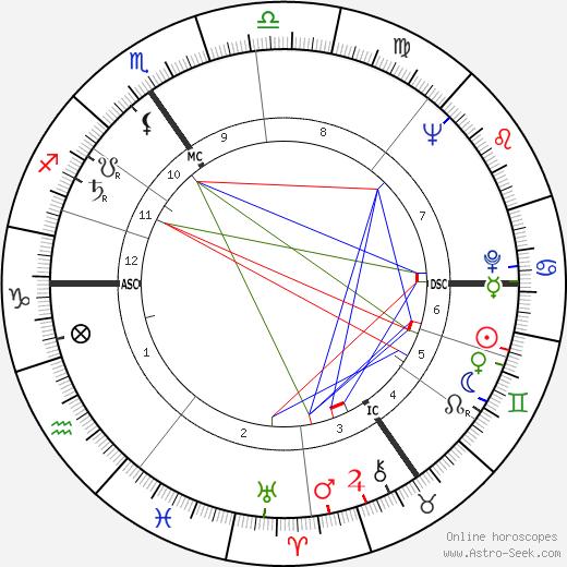 Annie Cordy tema natale, oroscopo, Annie Cordy oroscopi gratuiti, astrologia