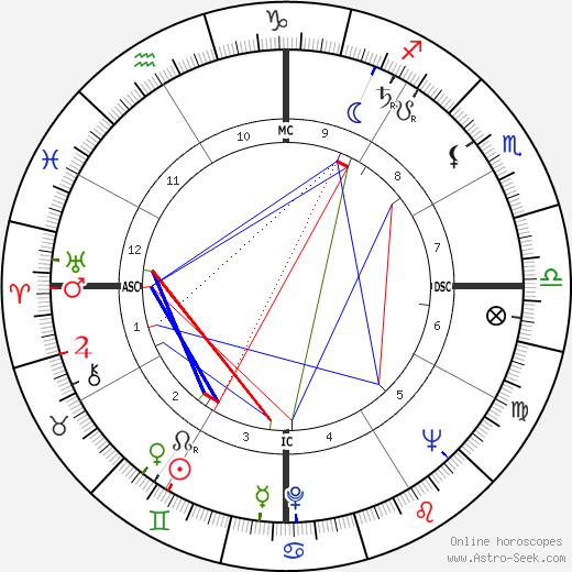 Antonio Ermirio de Moraes tema natale, oroscopo, Antonio Ermirio de Moraes oroscopi gratuiti, astrologia