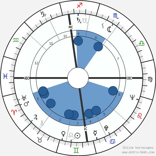 Bob Monkhouse wikipedia, horoscope, astrology, instagram