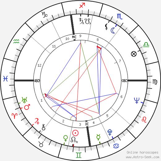 Bob Monkhouse день рождения гороскоп, Bob Monkhouse Натальная карта онлайн