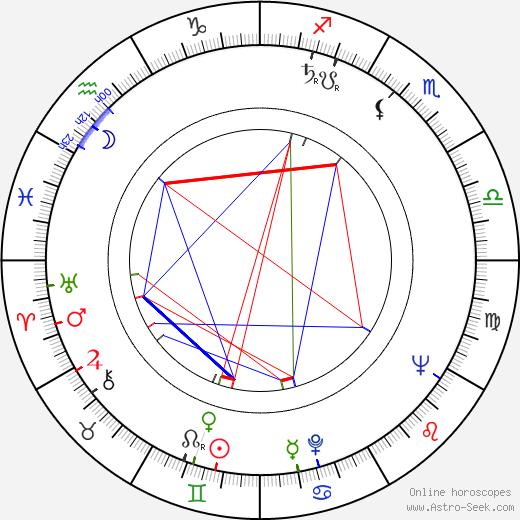 David Gill tema natale, oroscopo, David Gill oroscopi gratuiti, astrologia