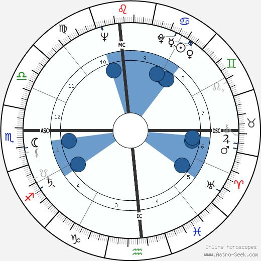 Eric Dolphy wikipedia, horoscope, astrology, instagram