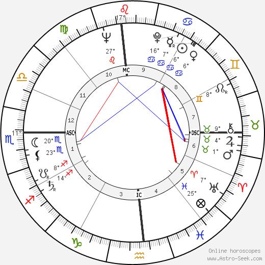 Eric Dolphy tema natale, biography, Biografia da Wikipedia 2020, 2021