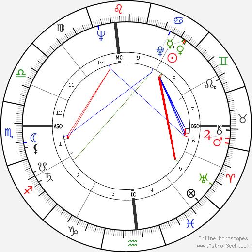 Эрик Долфи Eric Dolphy день рождения гороскоп, Eric Dolphy Натальная карта онлайн