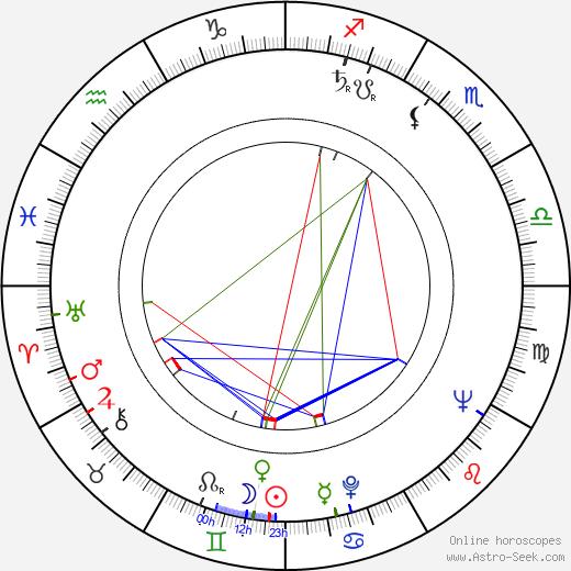 Ferdinand Havlík astro natal birth chart, Ferdinand Havlík horoscope, astrology