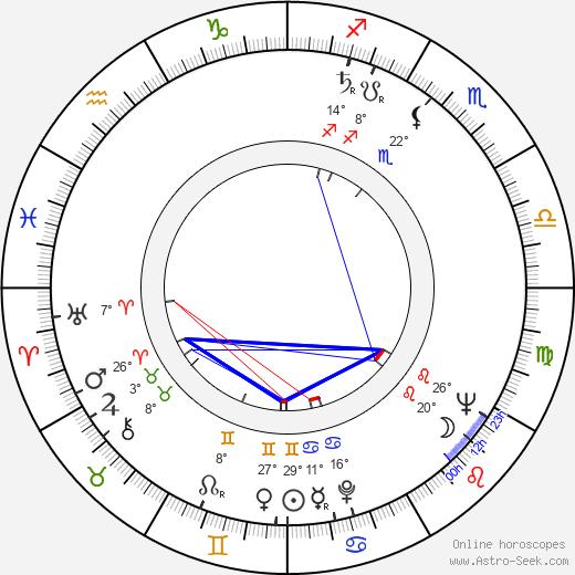 Fiorella Mari birth chart, biography, wikipedia 2019, 2020