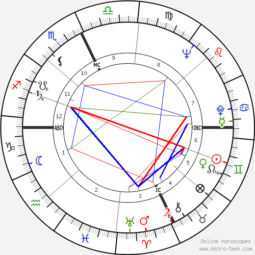 George Deukmejian tema natale, oroscopo, George Deukmejian oroscopi gratuiti, astrologia