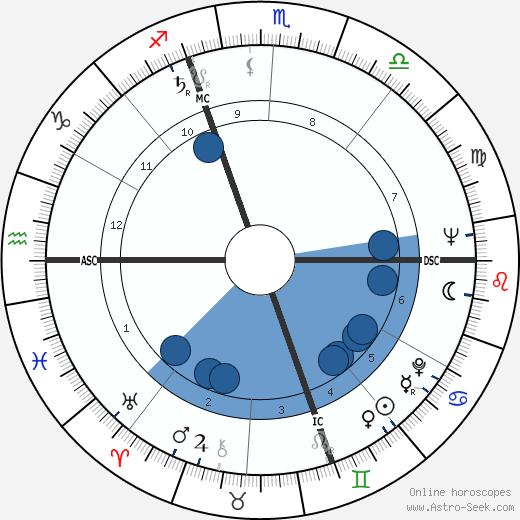 Gino Bramieri wikipedia, horoscope, astrology, instagram