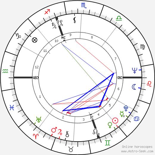 Gino Bramieri tema natale, oroscopo, Gino Bramieri oroscopi gratuiti, astrologia