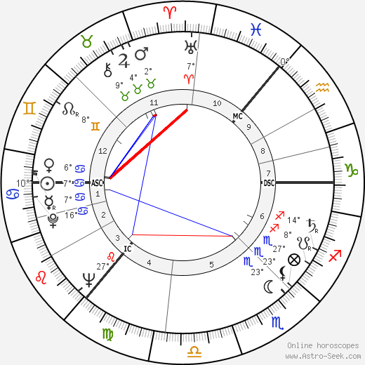 Ian Bannen birth chart, biography, wikipedia 2019, 2020