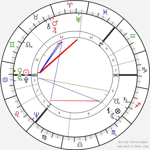 Ian Bannen astro natal birth chart, Ian Bannen horoscope, astrology