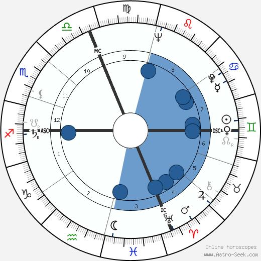Jackie Mason wikipedia, horoscope, astrology, instagram