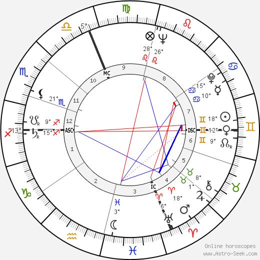 Jackie Mason birth chart, biography, wikipedia 2018, 2019