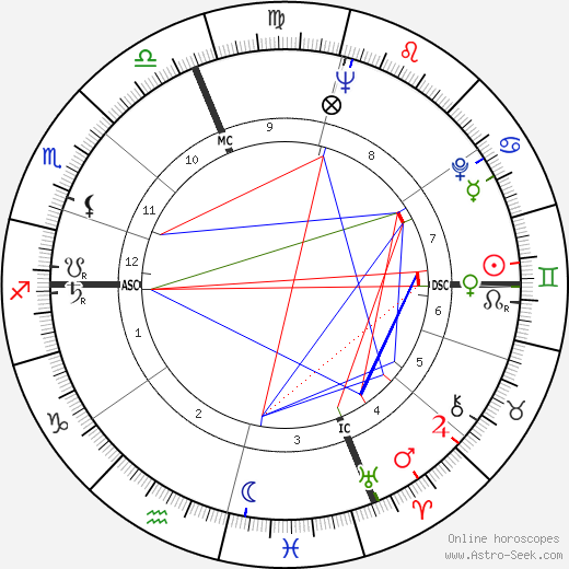 Jackie Mason astro natal birth chart, Jackie Mason horoscope, astrology