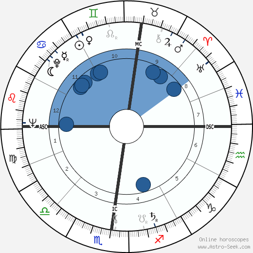 Jacques Dupont wikipedia, horoscope, astrology, instagram