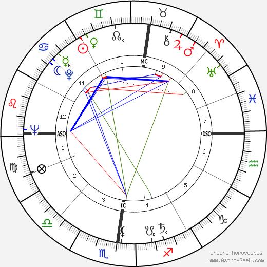 Jacques Dupont день рождения гороскоп, Jacques Dupont Натальная карта онлайн