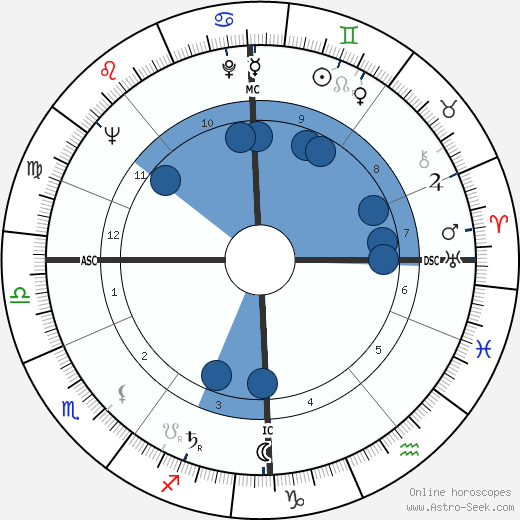 James Kennaway horoscope, astrology, sign, zodiac, date of birth, instagram