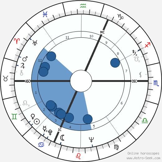 Jean-Marie Le Pen wikipedia, horoscope, astrology, instagram