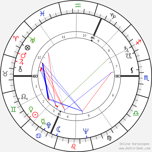 Jean-Marie Le Pen astro natal birth chart, Jean-Marie Le Pen horoscope, astrology