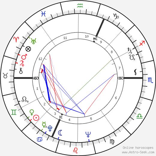 Jean-Marie Le Pen birth chart, Jean-Marie Le Pen astro natal horoscope, astrology
