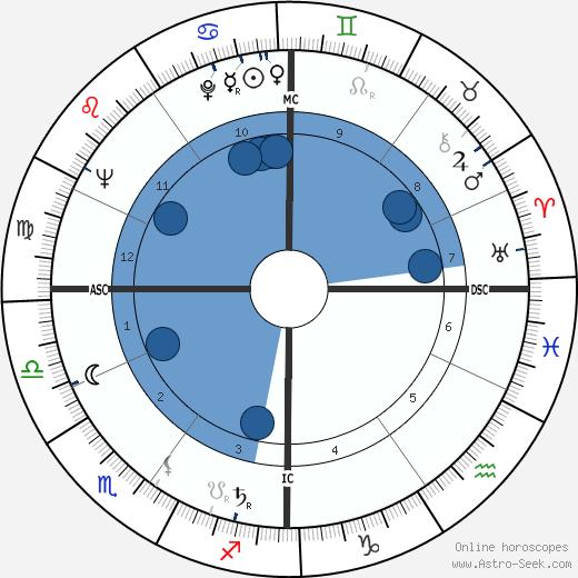 Jean Uhl wikipedia, horoscope, astrology, instagram