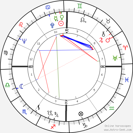 Jean Uhl день рождения гороскоп, Jean Uhl Натальная карта онлайн