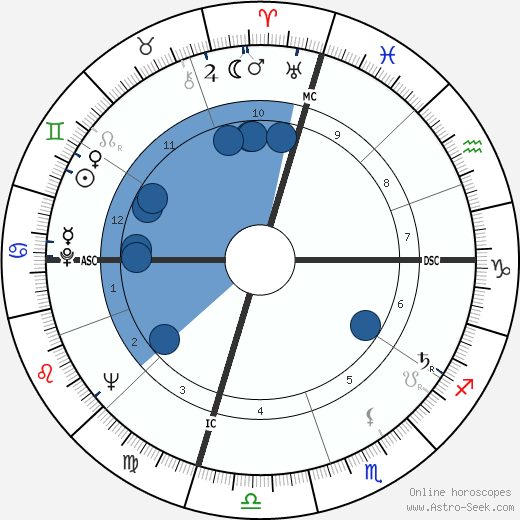 John Nash wikipedia, horoscope, astrology, instagram