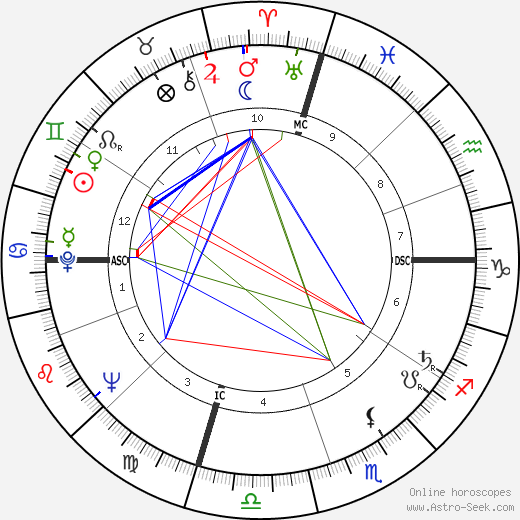 John Nash astro natal birth chart, John Nash horoscope, astrology