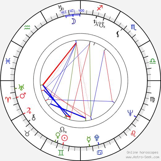 Jussi Aro день рождения гороскоп, Jussi Aro Натальная карта онлайн