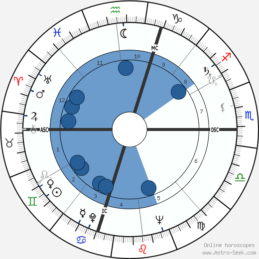 Kate Wilhelm wikipedia, horoscope, astrology, instagram