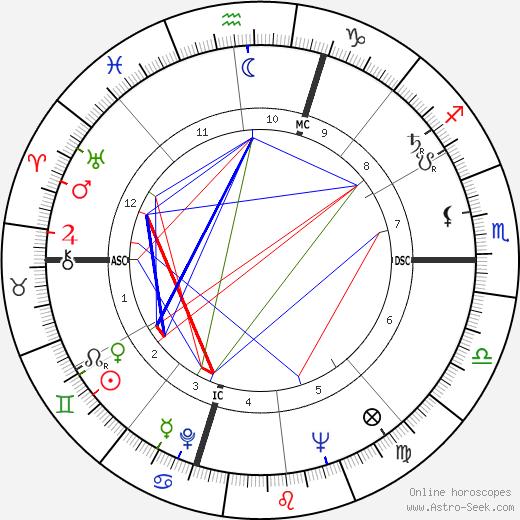 Кейт Вильгельм Kate Wilhelm день рождения гороскоп, Kate Wilhelm Натальная карта онлайн