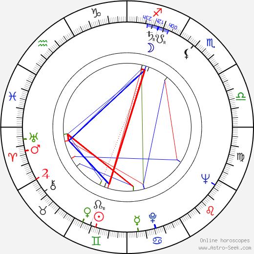 Konstantin Stepankov birth chart, Konstantin Stepankov astro natal horoscope, astrology