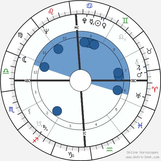 Larry Foust wikipedia, horoscope, astrology, instagram