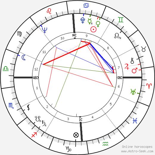 Ларри Фост Larry Foust день рождения гороскоп, Larry Foust Натальная карта онлайн