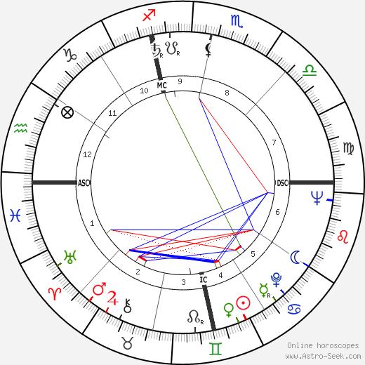 Martin Landau astro natal birth chart, Martin Landau horoscope, astrology