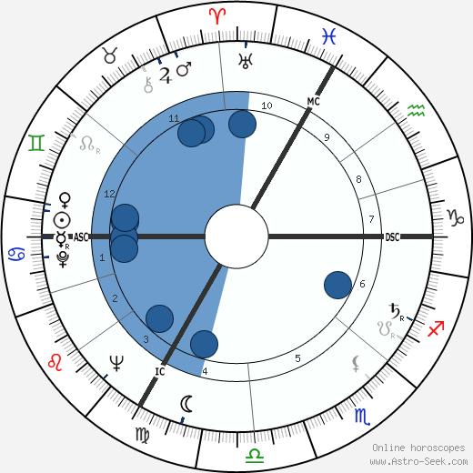 Max Cros wikipedia, horoscope, astrology, instagram