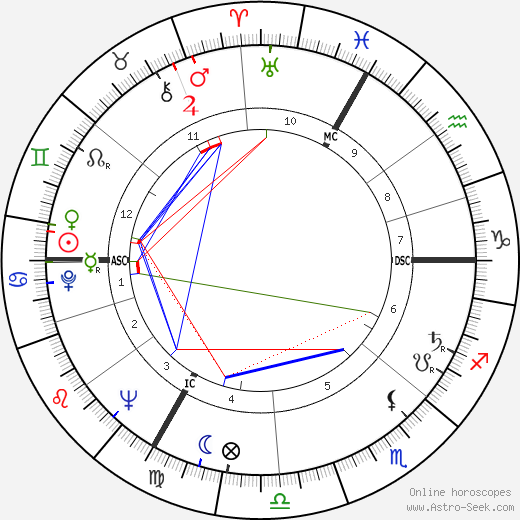 Max Cros tema natale, oroscopo, Max Cros oroscopi gratuiti, astrologia