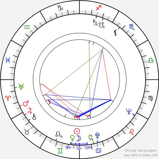 Michael Blakemore день рождения гороскоп, Michael Blakemore Натальная карта онлайн