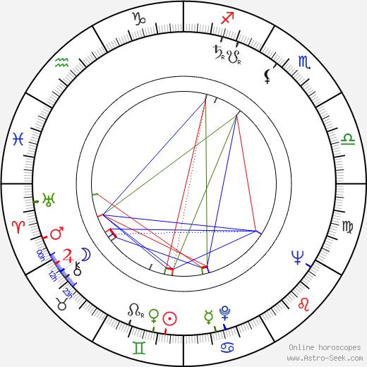 Milan Karpíšek astro natal birth chart, Milan Karpíšek horoscope, astrology