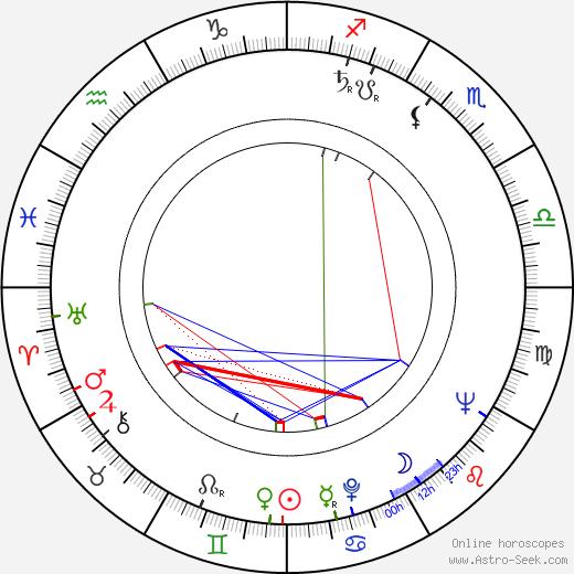 Miloš Vacek tema natale, oroscopo, Miloš Vacek oroscopi gratuiti, astrologia