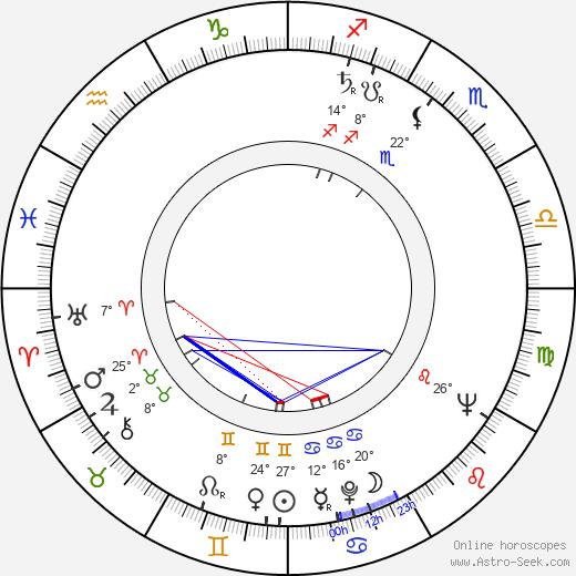 Miro Cerni birth chart, biography, wikipedia 2020, 2021